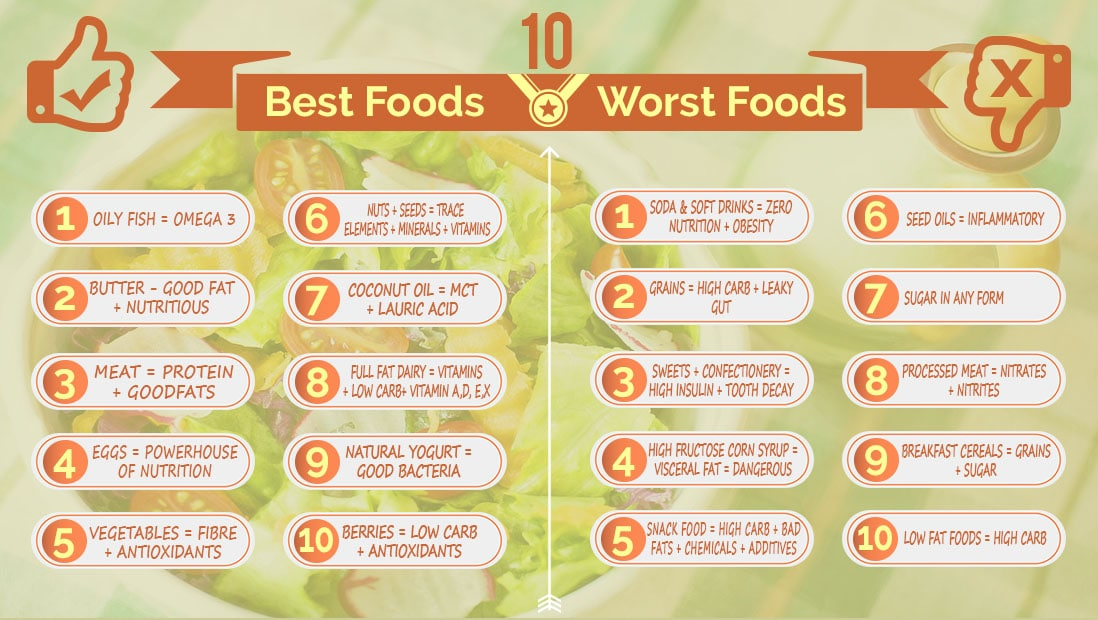 Best Foods VS Worst Foods