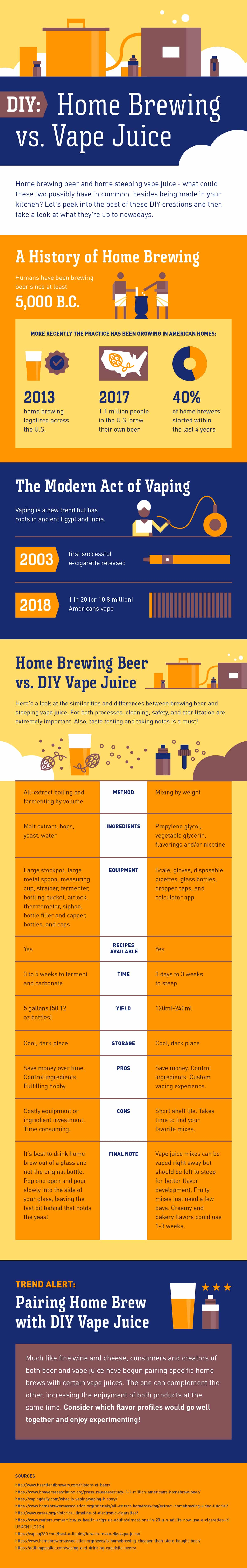 Home Brewing Vs DIY Vape Juice