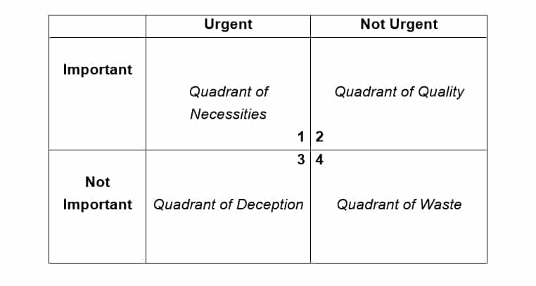 The Four Quadrants of the Eisenhower Matrix