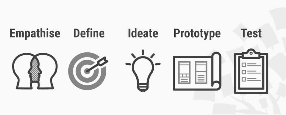 Design Thinking Step-By-Step