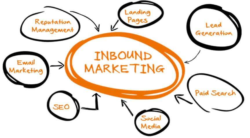 Digital inbound marketing
