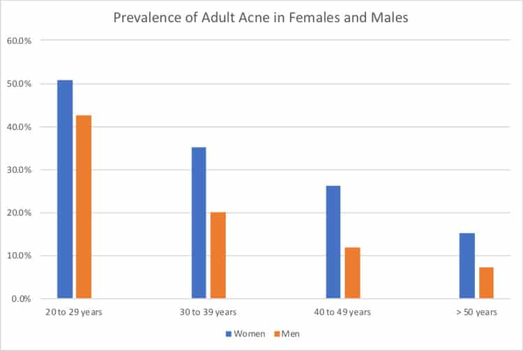 Prevalence of Adult Acne in Females and Males