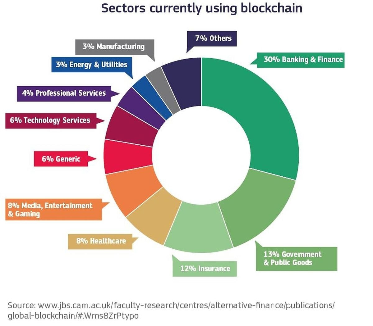 Where to Use Blockchain